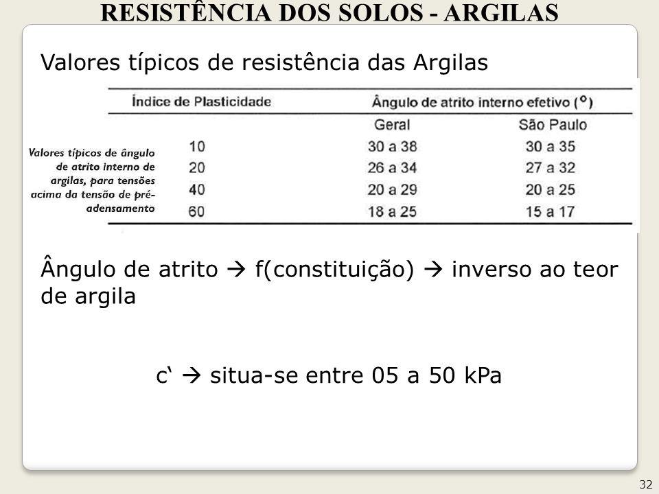 RESISTÊNCIA DOS SOLOS - ARGILAS 32 Valores típicos de resistência das Argilas Ângulo de atrito f(constituição) inverso ao teor de argila c situa-se entre 05 a 50 kPa