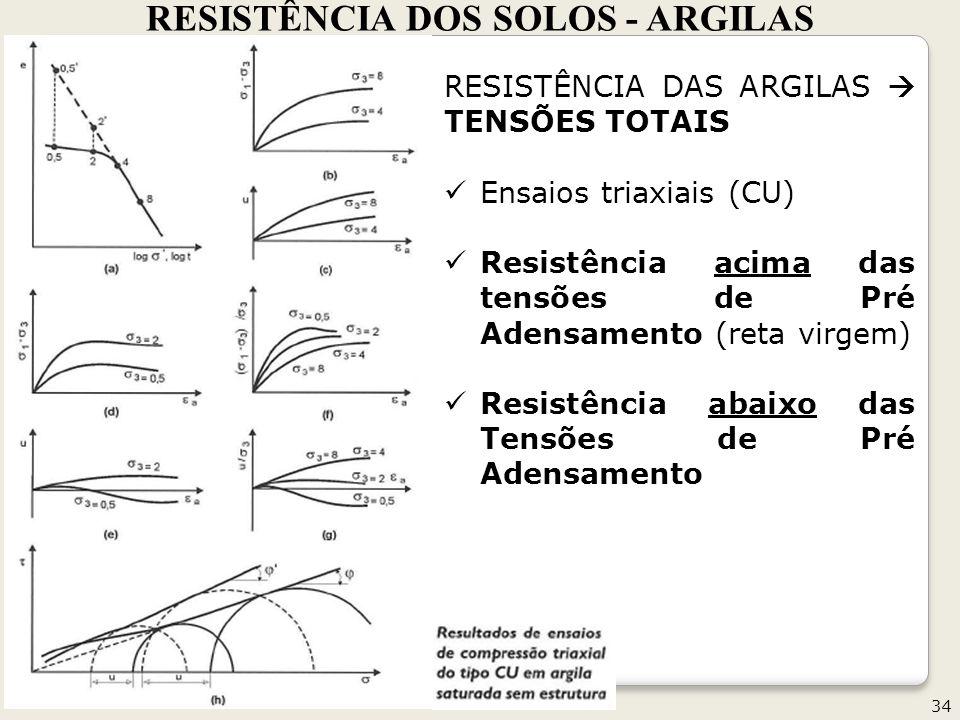 RESISTÊNCIA DOS SOLOS - ARGILAS 34 RESISTÊNCIA DAS ARGILAS TENSÕES TOTAIS Ensaios triaxiais (CU) Resistência acima das tensões de Pré Adensamento (reta virgem) Resistência abaixo das Tensões de Pré Adensamento