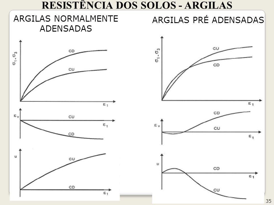 RESISTÊNCIA DOS SOLOS - ARGILAS 35 ARGILAS NORMALMENTE ADENSADAS ARGILAS PRÉ ADENSADAS