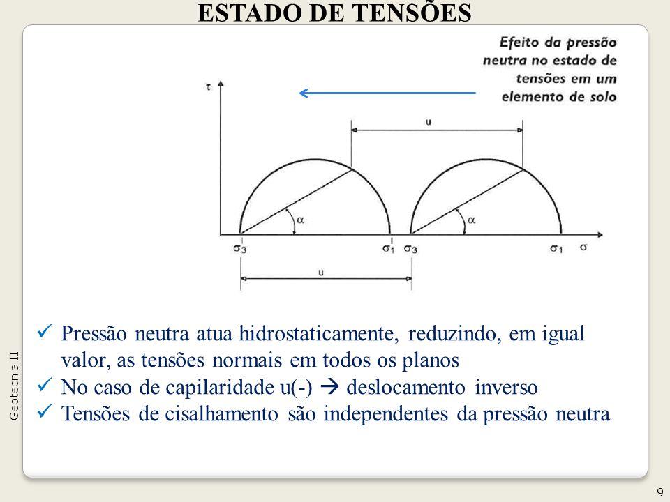 ESTADO DE TENSÕES 9 Geotecnia II Pressão neutra atua hidrostaticamente, reduzindo, em igual valor, as tensões normais em todos os planos No caso de capilaridade u(-) deslocamento inverso Tensões de cisalhamento são independentes da pressão neutra