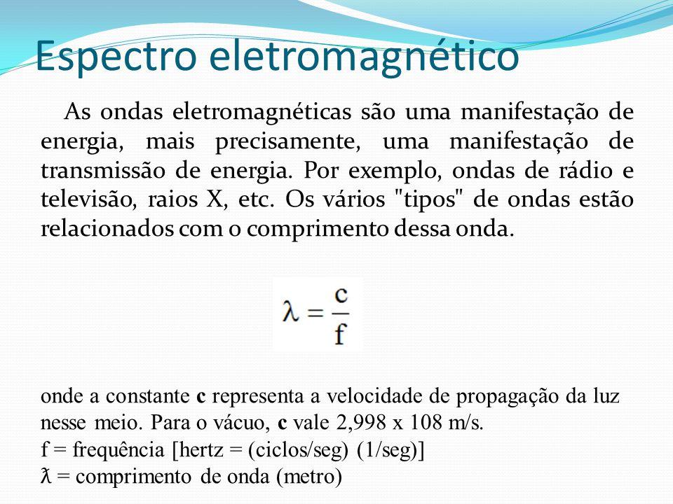 Espectro eletromagnético As ondas eletromagnéticas são uma manifestação de energia, mais precisamente, uma manifestação de transmissão de energia. Por