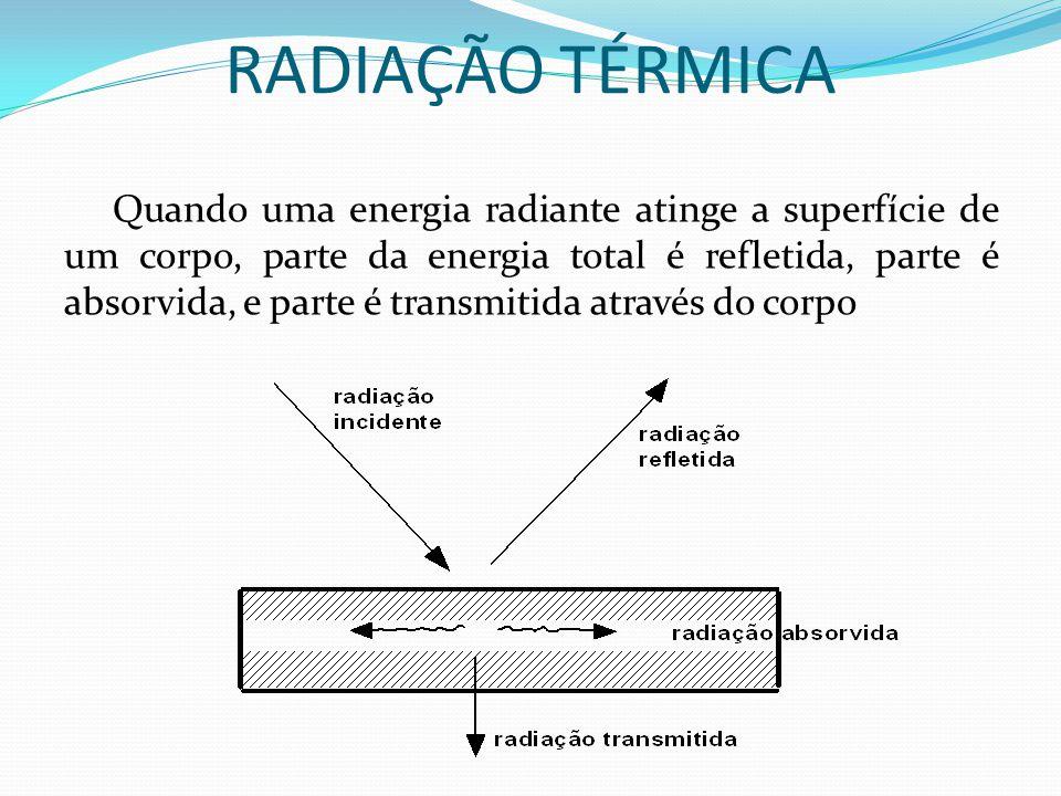 RADIAÇÃO TÉRMICA Quando uma energia radiante atinge a superfície de um corpo, parte da energia total é refletida, parte é absorvida, e parte é transmi