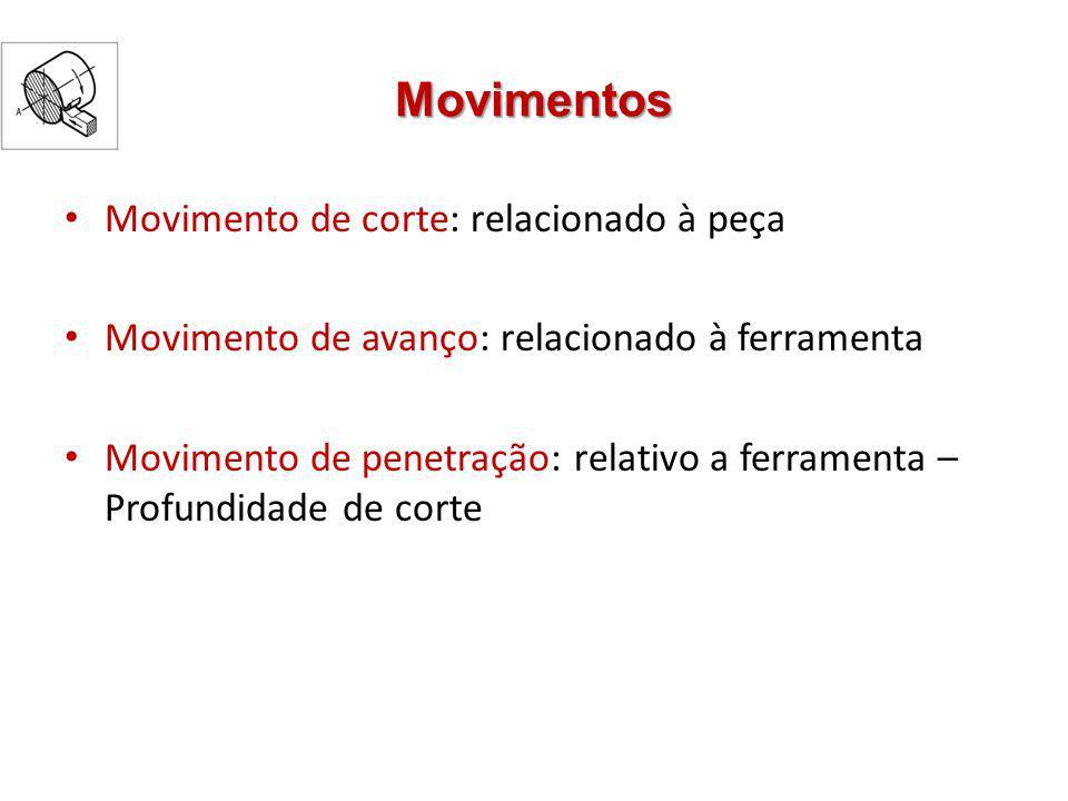 Movimentos Movimento de corte: relacionado à peça Movimento de avanço: relacionado à ferramenta Movimento de penetração: relativo a ferramenta – Profu