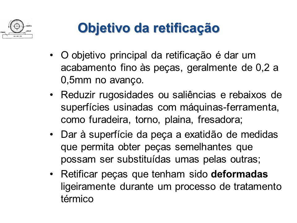 Objetivo da retificação O objetivo principal da retificação é dar um acabamento fino às peças, geralmente de 0,2 a 0,5mm no avanço. Reduzir rugosidade