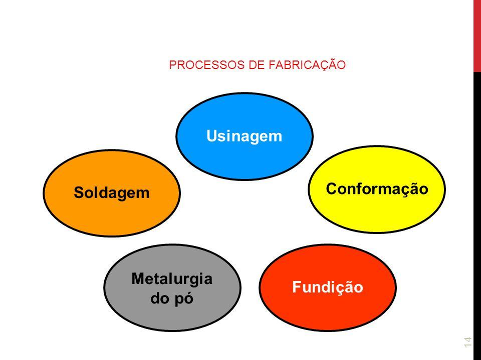 14 PROCESSOS DE FABRICAÇÃO Usinagem Conformação Metalurgia do pó Soldagem Fundição