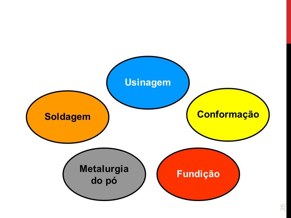 25 Usinagem Conformação Metalurgia do pó Soldagem Fundição