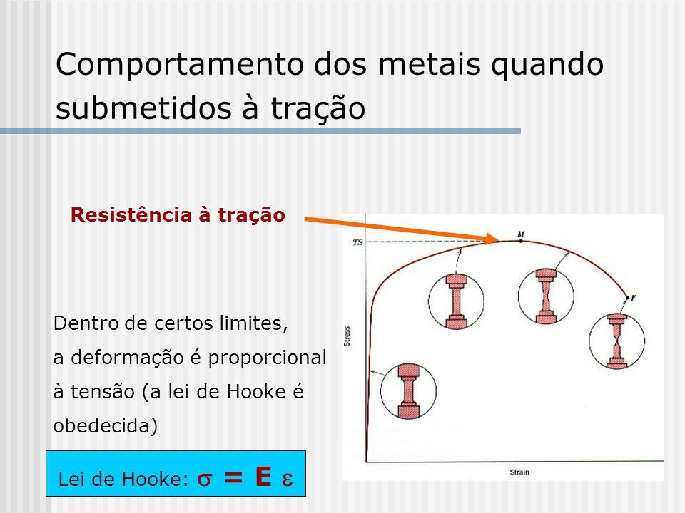 Comportamento dos metais quando submetidos à tração Resistência à tração Dentro de certos limites, a deformação é proporcional à tensão (a lei de Hooke é obedecida) Lei de Hooke: = E