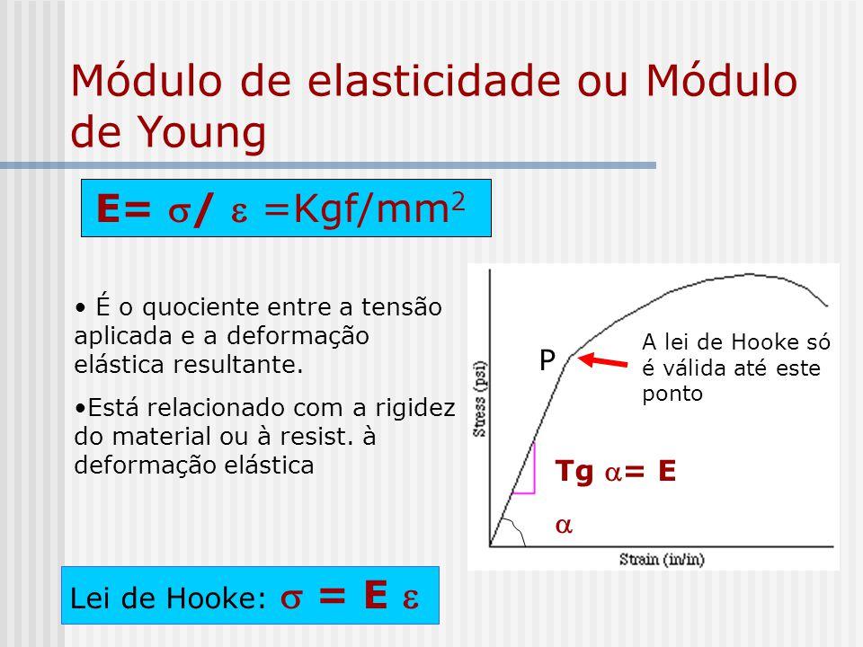 Módulo de elasticidade ou Módulo de Young E= / =Kgf/mm 2 É o quociente entre a tensão aplicada e a deformação elástica resultante. Está relacionado co