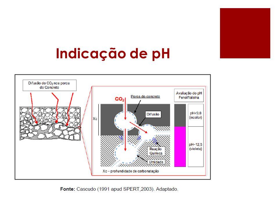 Indicação de pH