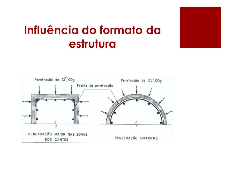 Influência do formato da estrutura