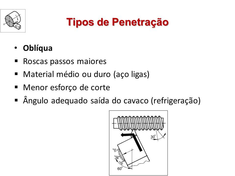 Tipos de Penetração Oblíqua Roscas passos maiores Material médio ou duro (aço ligas) Menor esforço de corte Ângulo adequado saída do cavaco (refrigera