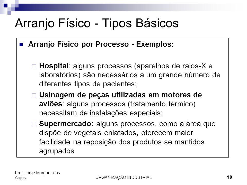 ORGANIZAÇÃO INDUSTRIAL10 Prof. Jorge Marques dos Anjos Arranjo Físico - Tipos Básicos Arranjo Físico por Processo - Exemplos: Hospital: alguns process