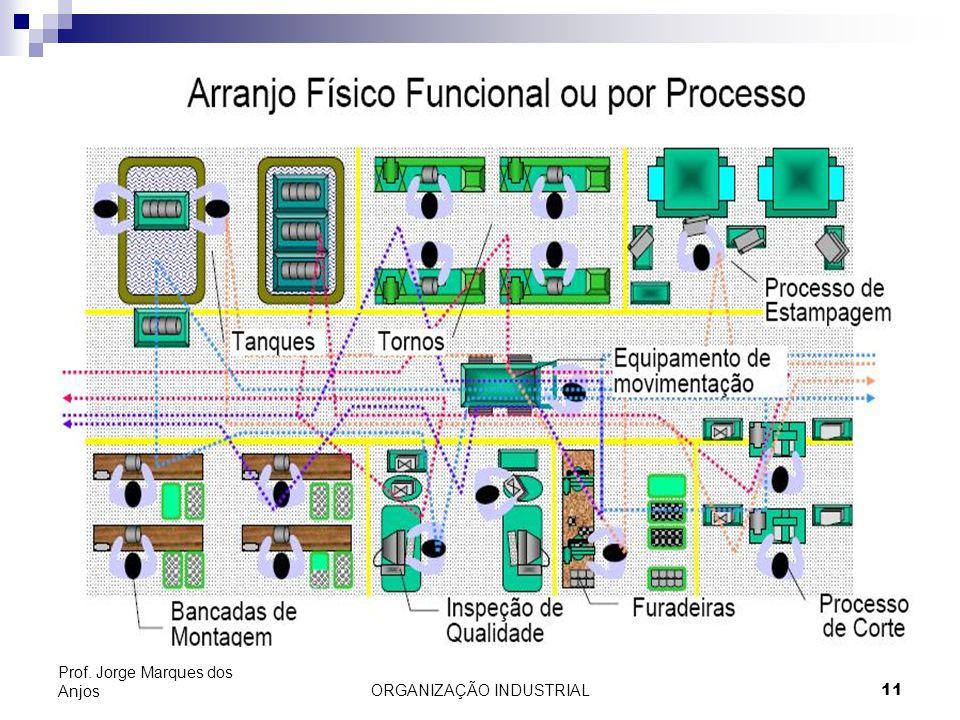 ORGANIZAÇÃO INDUSTRIAL11 Prof. Jorge Marques dos Anjos