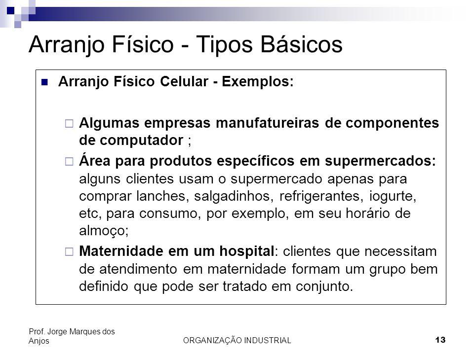ORGANIZAÇÃO INDUSTRIAL13 Prof. Jorge Marques dos Anjos Arranjo Físico - Tipos Básicos Arranjo Físico Celular - Exemplos: Algumas empresas manufatureir