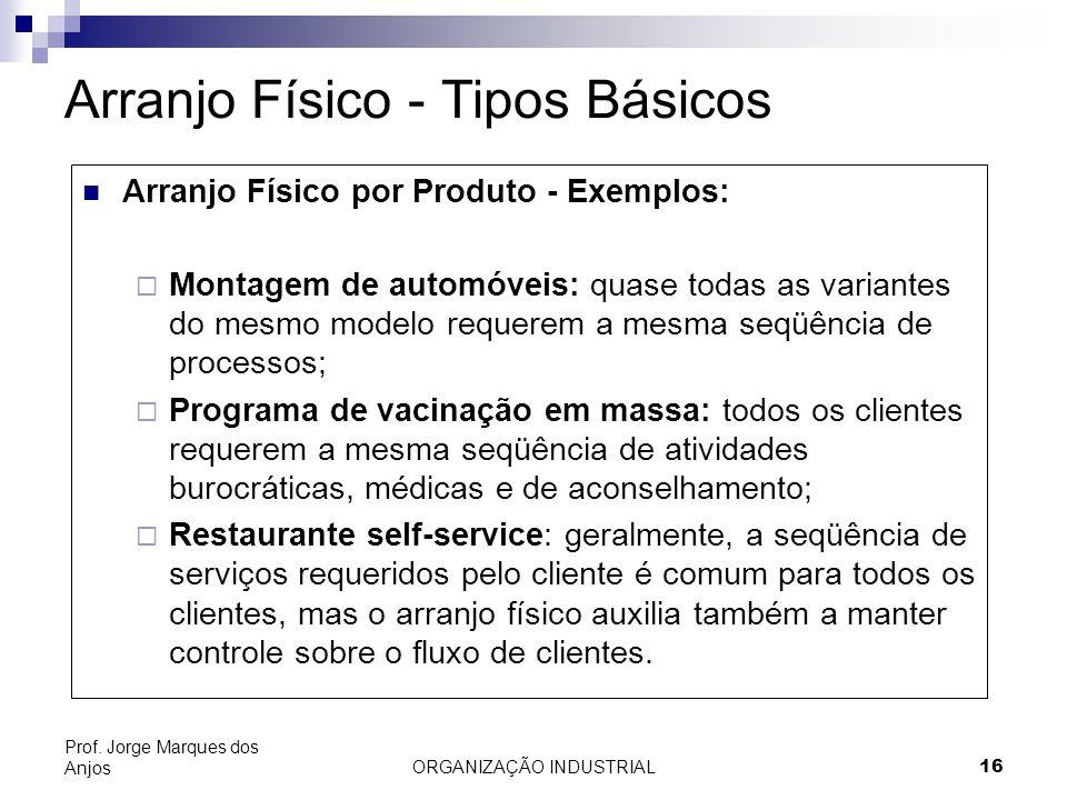 ORGANIZAÇÃO INDUSTRIAL16 Prof. Jorge Marques dos Anjos Arranjo Físico - Tipos Básicos Arranjo Físico por Produto - Exemplos: Montagem de automóveis: q