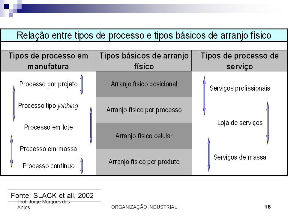 ORGANIZAÇÃO INDUSTRIAL18 Prof. Jorge Marques dos Anjos Fonte: SLACK et all, 2002