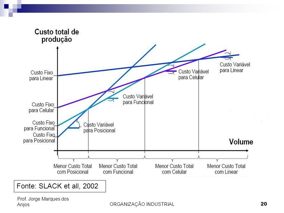 ORGANIZAÇÃO INDUSTRIAL20 Prof. Jorge Marques dos Anjos Fonte: SLACK et all, 2002