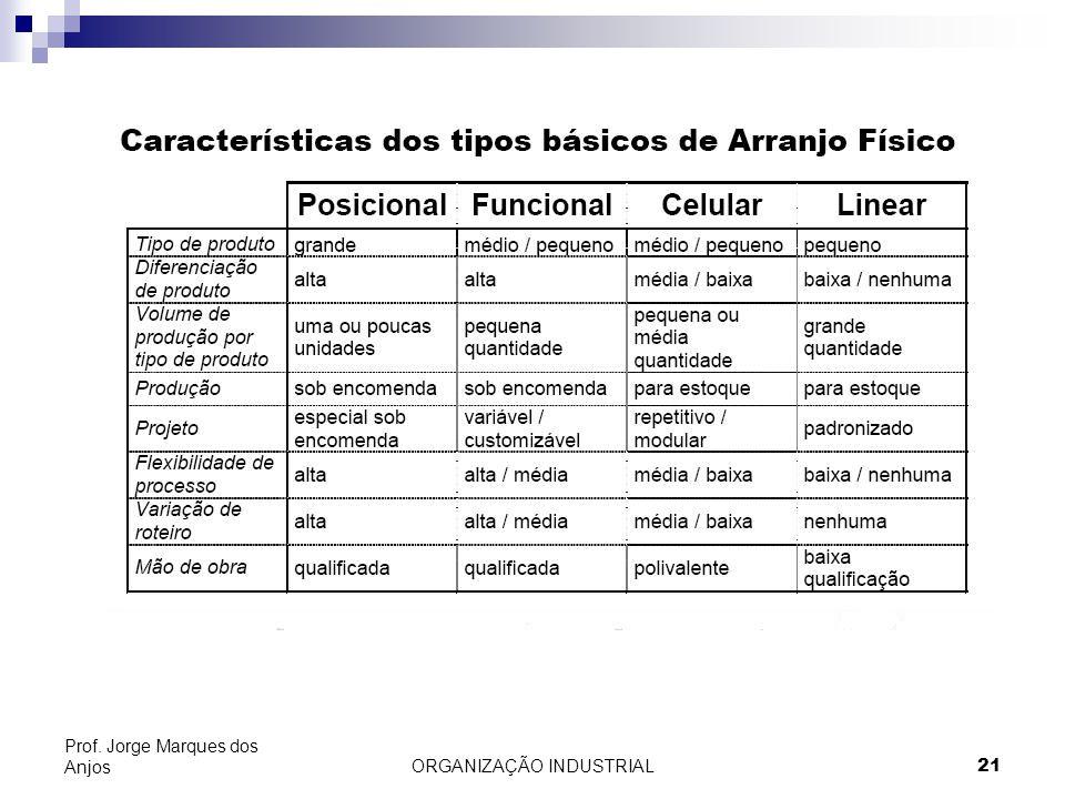 ORGANIZAÇÃO INDUSTRIAL21 Prof. Jorge Marques dos Anjos