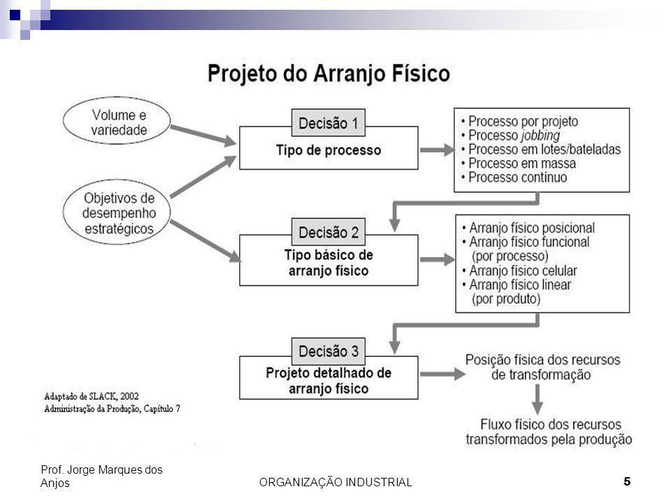 ORGANIZAÇÃO INDUSTRIAL5 Prof. Jorge Marques dos Anjos