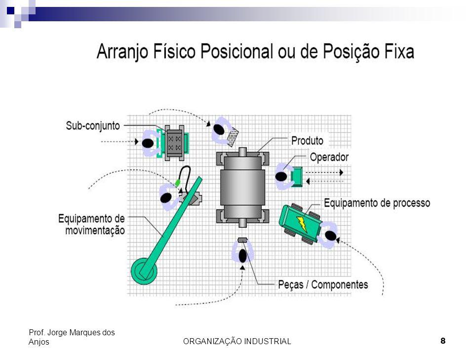 ORGANIZAÇÃO INDUSTRIAL19 Prof. Jorge Marques dos Anjos