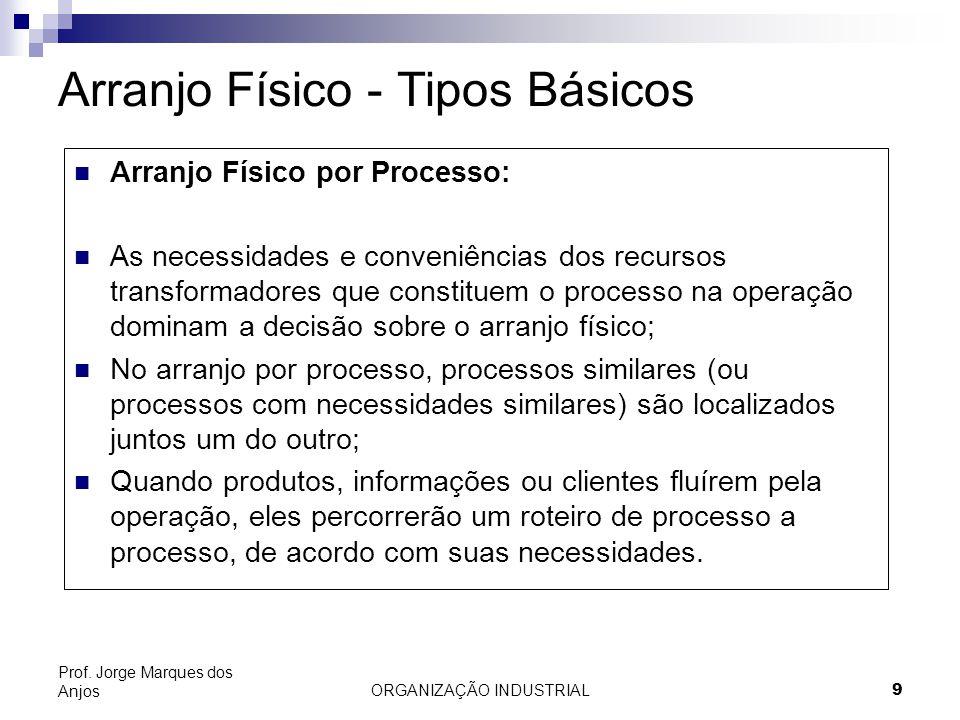 ORGANIZAÇÃO INDUSTRIAL9 Prof. Jorge Marques dos Anjos Arranjo Físico - Tipos Básicos Arranjo Físico por Processo: As necessidades e conveniências dos