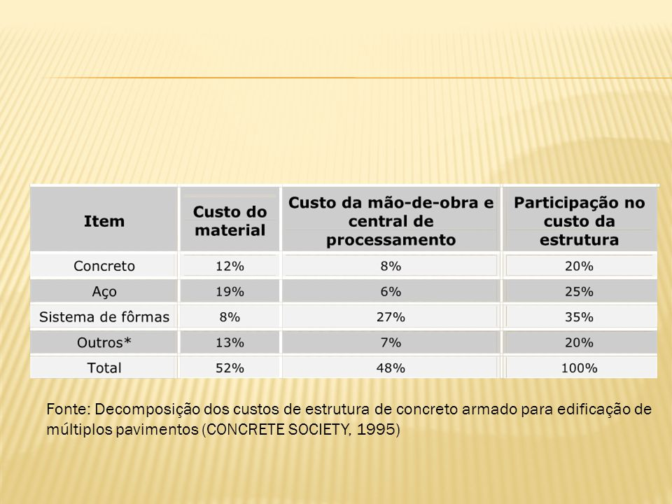 Fonte: Decomposição dos custos de estrutura de concreto armado para edificação de múltiplos pavimentos (CONCRETE SOCIETY, 1995)