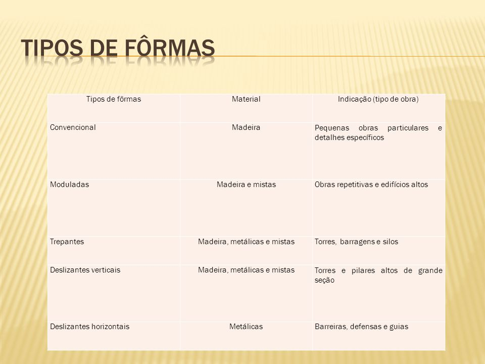 Tipos de fôrmasMaterialIndicação (tipo de obra) ConvencionalMadeiraPequenas obras particulares e detalhes específicos ModuladasMadeira e mistasObras r