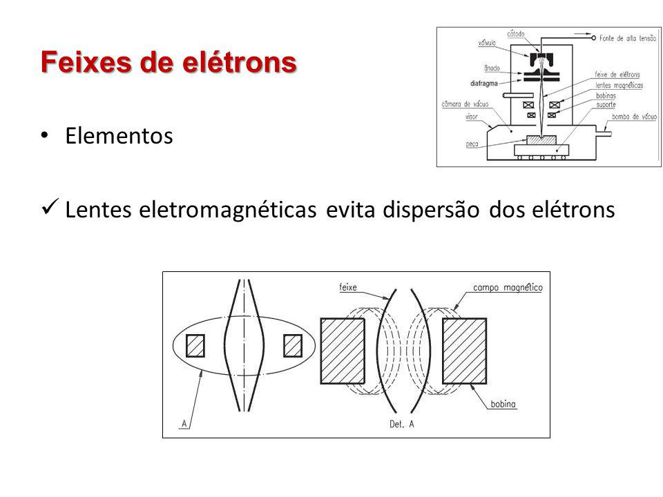 Feixes de elétrons Elementos Lentes eletromagnéticas evita dispersão dos elétrons