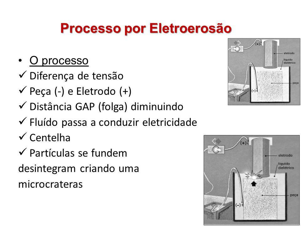 Processo por Eletroerosão O processo Diferença de tensão Peça (-) e Eletrodo (+) Distância GAP (folga) diminuindo Fluído passa a conduzir eletricidade