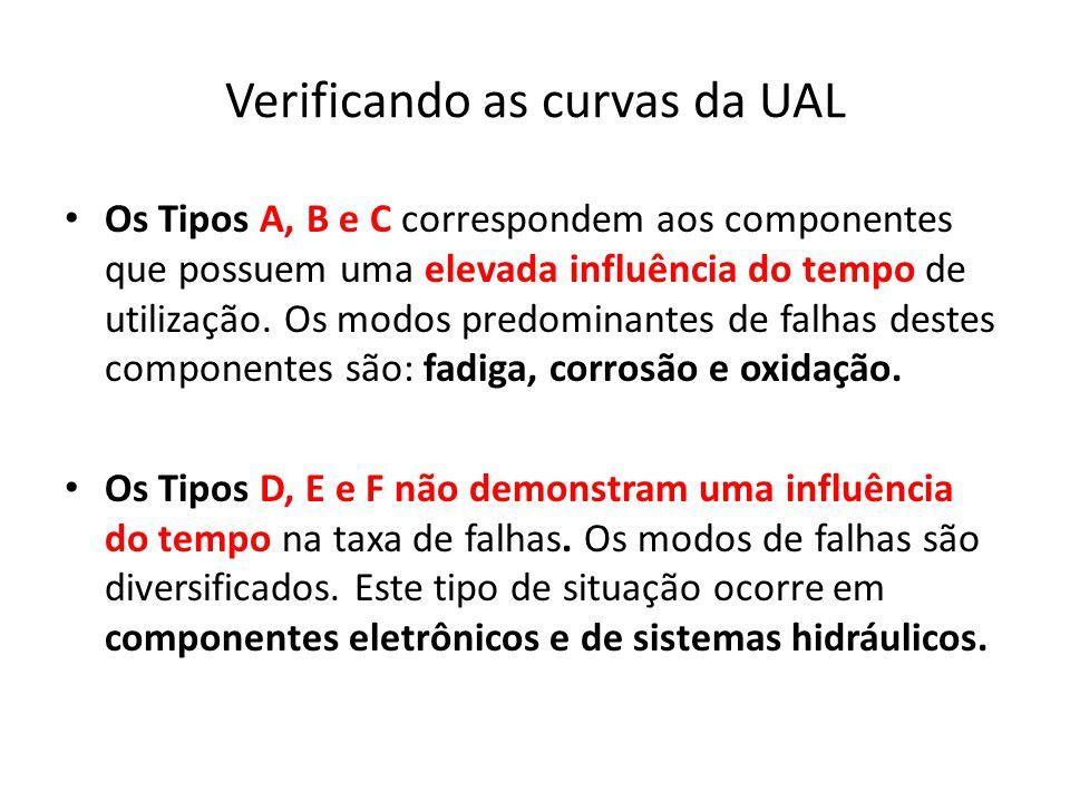 Verificando as curvas da UAL Os Tipos A, B e C correspondem aos componentes que possuem uma elevada influência do tempo de utilização. Os modos predom