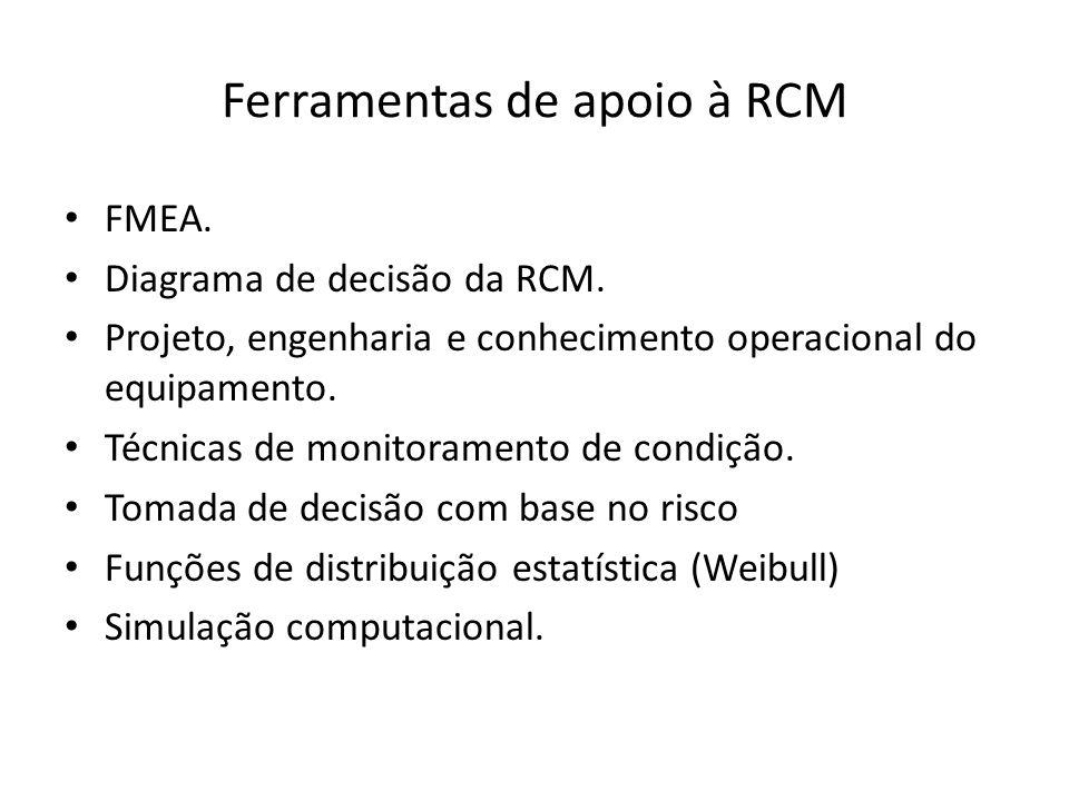 Ferramentas de apoio à RCM FMEA. Diagrama de decisão da RCM. Projeto, engenharia e conhecimento operacional do equipamento. Técnicas de monitoramento