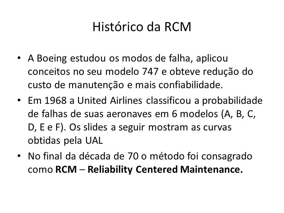 Histórico da RCM A Boeing estudou os modos de falha, aplicou conceitos no seu modelo 747 e obteve redução do custo de manutenção e mais confiabilidade.