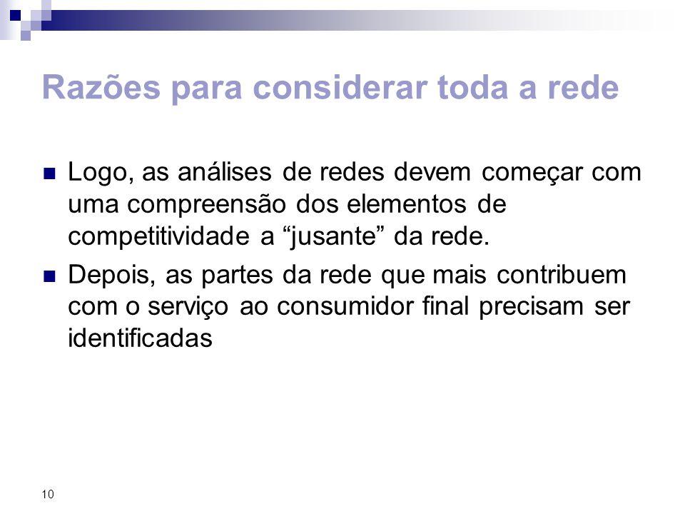 10 Razões para considerar toda a rede Logo, as análises de redes devem começar com uma compreensão dos elementos de competitividade a jusante da rede.