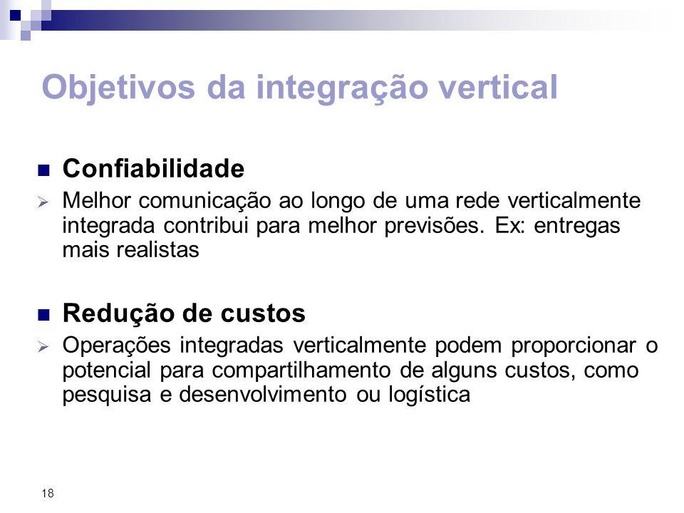 18 Objetivos da integração vertical Confiabilidade Melhor comunicação ao longo de uma rede verticalmente integrada contribui para melhor previsões.