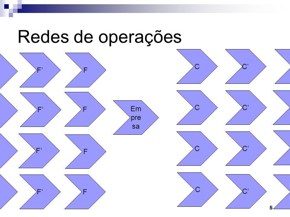 Redes de operações 5 F Em pre sa F F F F F F F C C C C C C C C