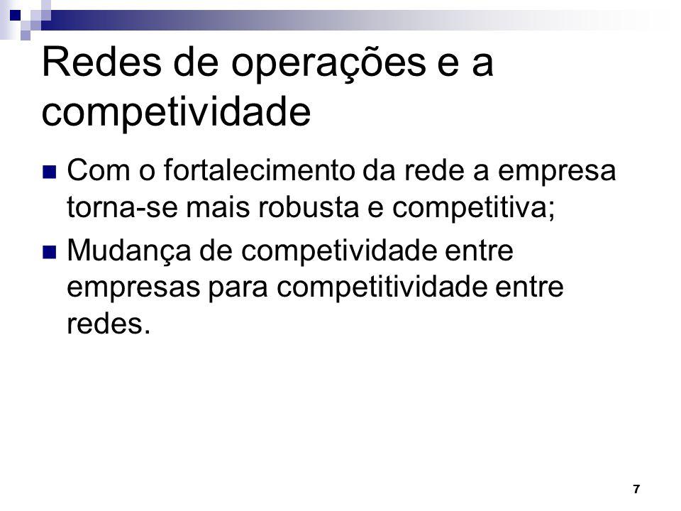 Redes de operações e a competividade Com o fortalecimento da rede a empresa torna-se mais robusta e competitiva; Mudança de competividade entre empresas para competitividade entre redes.