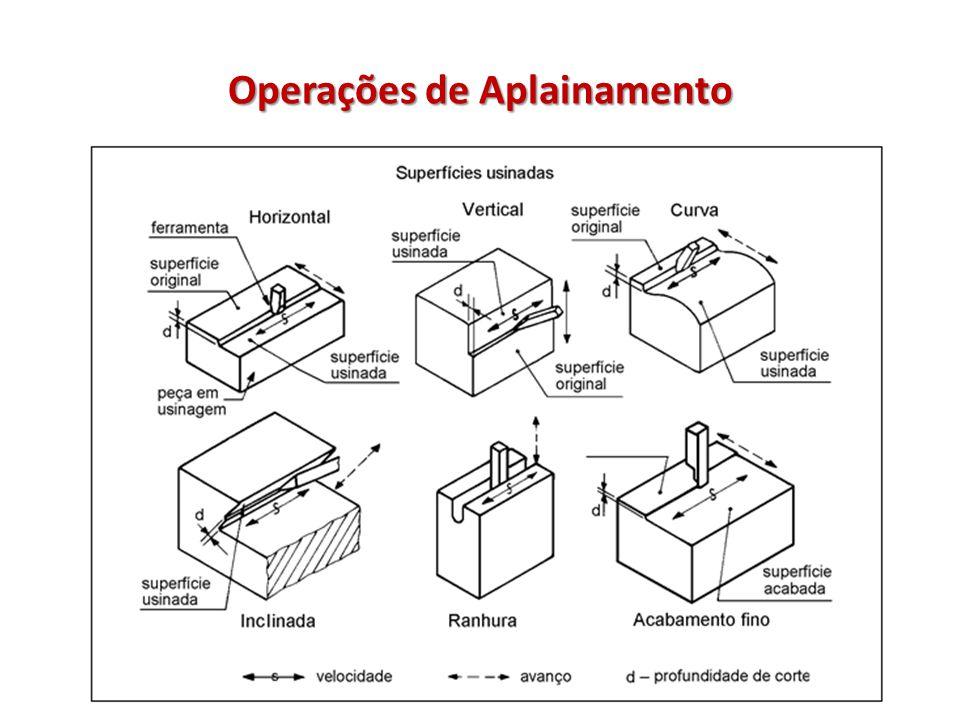 Operações de Aplainamento O Aplainamento consiste no desbaste de peças que se deseja deixar uma ou mais superfícies planas.