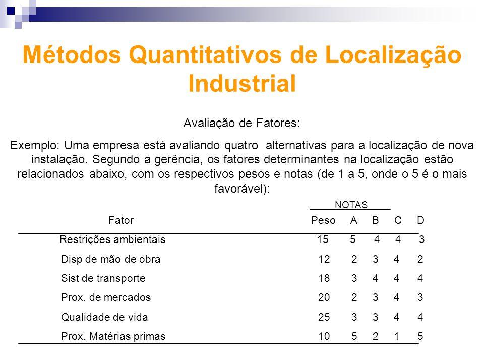 Métodos Quantitativos de Localização Industrial Avaliação de Fatores: Exemplo: Uma empresa está avaliando quatro alternativas para a localização de no