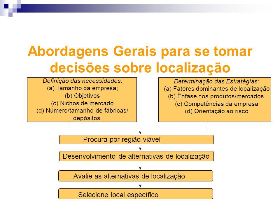 Definição das necessidades: (a) Tamanho da empresa; (b) Objetivos (c) Nichos de mercado (d) Número/tamanho de fábricas/ depósitos Determinação das Est