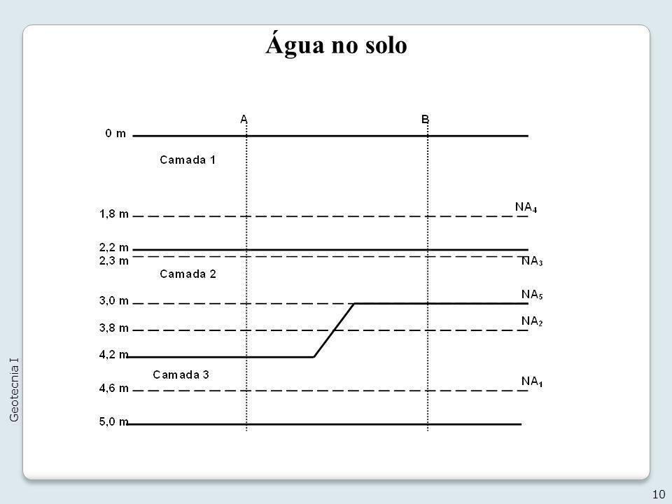 Água no solo 10 Geotecnia I