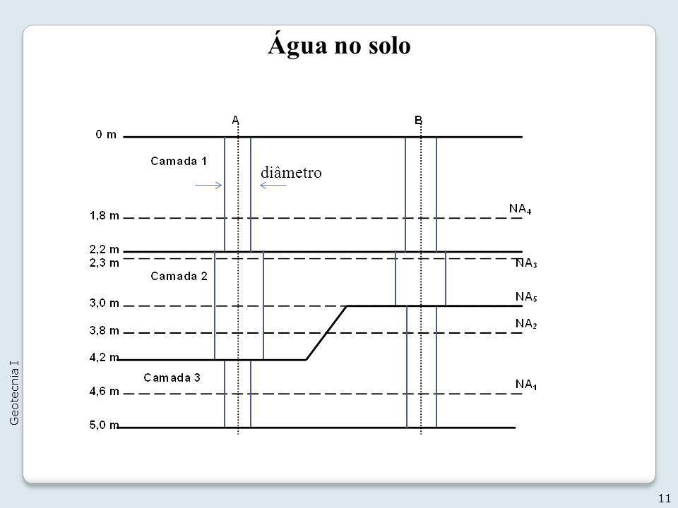 Água no solo 11 Geotecnia I diâmetro
