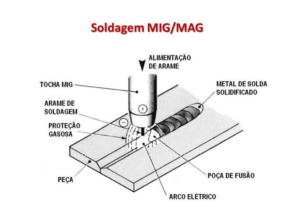 MIG/MAG – Características do Processo Alimentação contínua de um arame, que é consumido ao chegar ao arco elétrico.