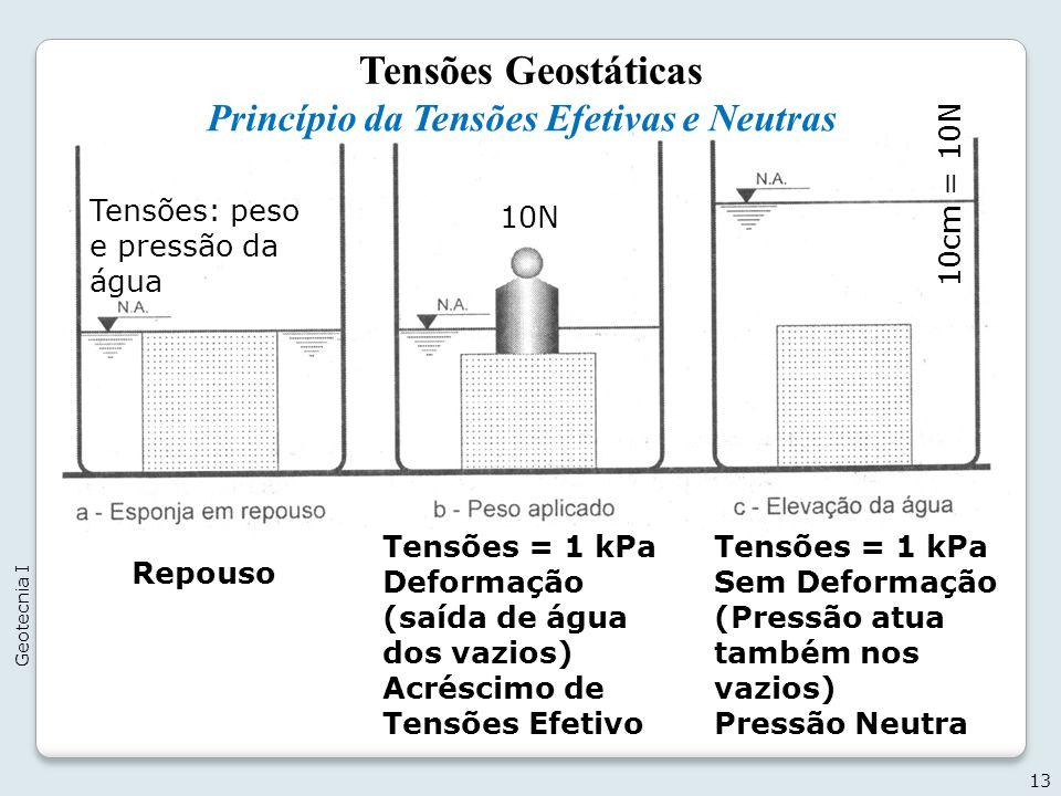 Tensões Geostáticas Princípio da Tensões Efetivas e Neutras 13 Geotecnia I Tensões: peso e pressão da água 10N Tensões = 1 kPa Deformação (saída de ág