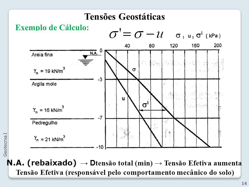 Tensões Geostáticas Exemplo de Cálculo: 14 Geotecnia I N.A. (rebaixado) D tensão total (min) Tensão Efetiva aumenta Tensão Efetiva (responsável pelo c