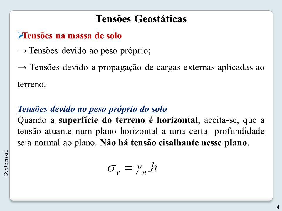 Tensões Geostáticas Tensões na massa de solo Tensões devido ao peso próprio; Tensões devido a propagação de cargas externas aplicadas ao terreno. Tens