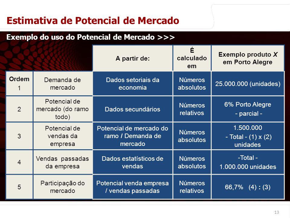 euler@imvnet.com.br   www.slideshare.net/eulernogueira A partir de: É calculado em Exemplo produto X em Porto Alegre Ordem 1 Demanda de mercado Dados