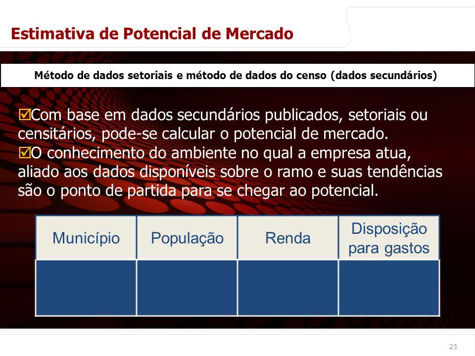 euler@imvnet.com.br   www.slideshare.net/eulernogueira MunicípioPopulaçãoRenda Disposição para gastos 23 Método de dados setoriais e método de dados d