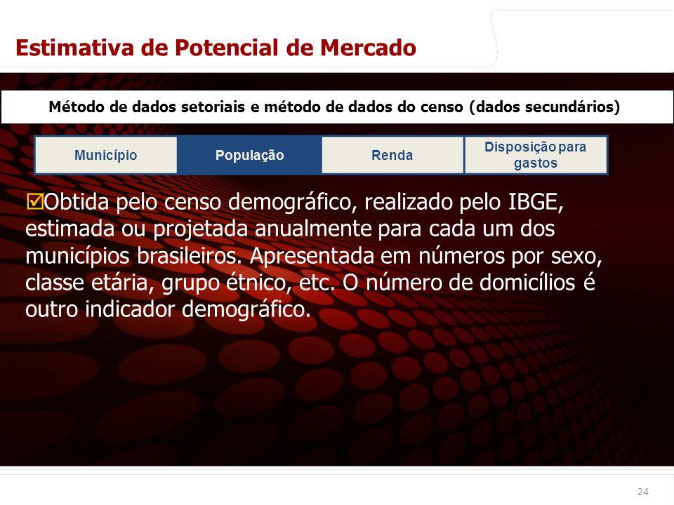euler@imvnet.com.br   www.slideshare.net/eulernogueira MunicípioPopulaçãoRenda Disposição para gastos 24 Método de dados setoriais e método de dados d