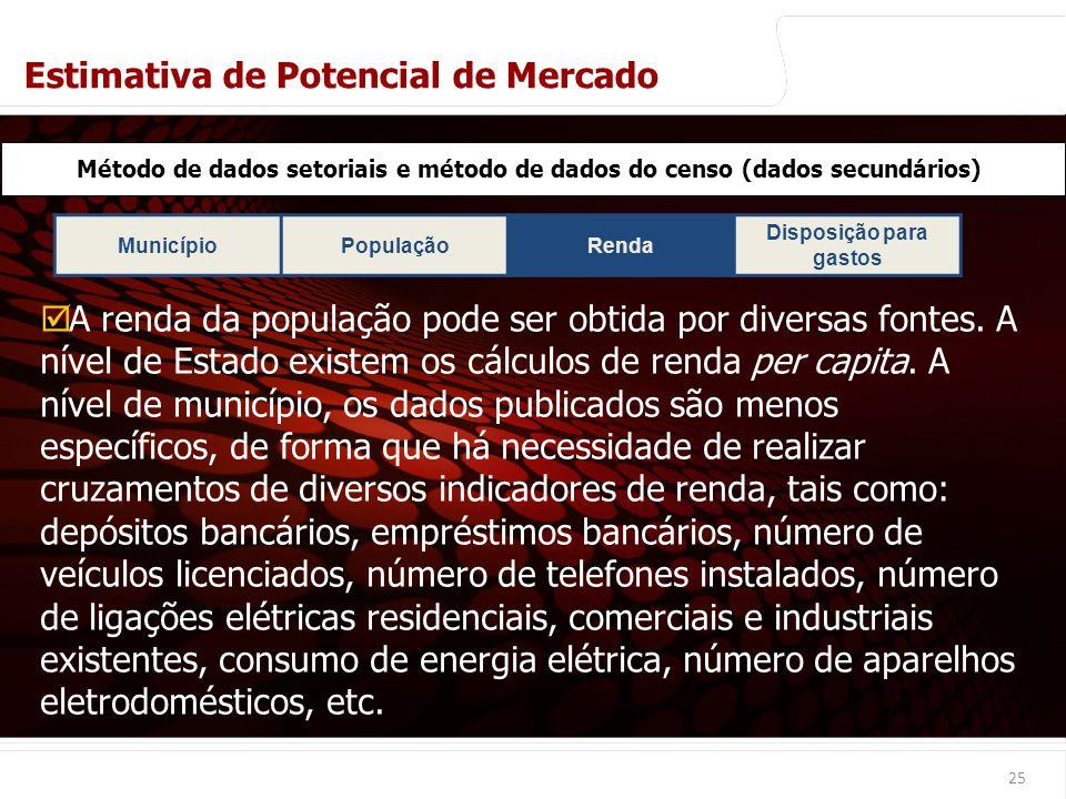 euler@imvnet.com.br   www.slideshare.net/eulernogueira MunicípioPopulaçãoRenda Disposição para gastos 25 Método de dados setoriais e método de dados d