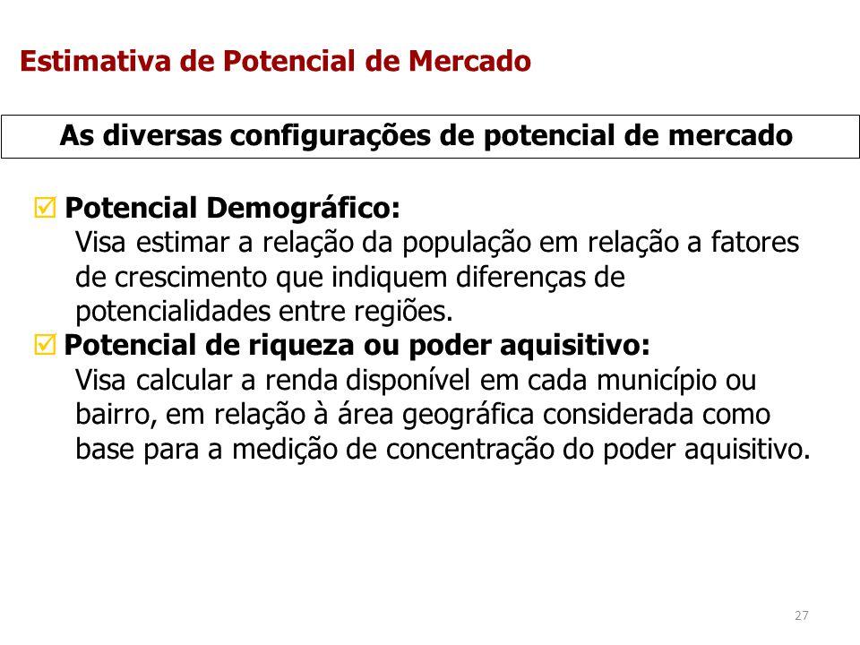 27 As diversas configurações de potencial de mercado Potencial Demográfico: Visa estimar a relação da população em relação a fatores de crescimento qu